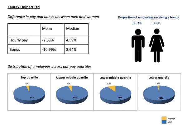 Kautex Unipart gender pay data 2019