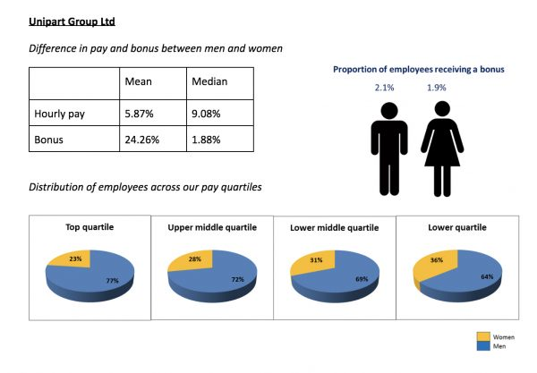 Unipart Group gender pay data 2019