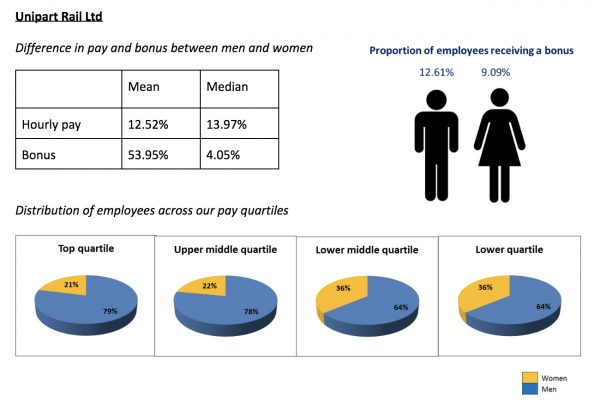 Unipart Rail gender pay data 2019