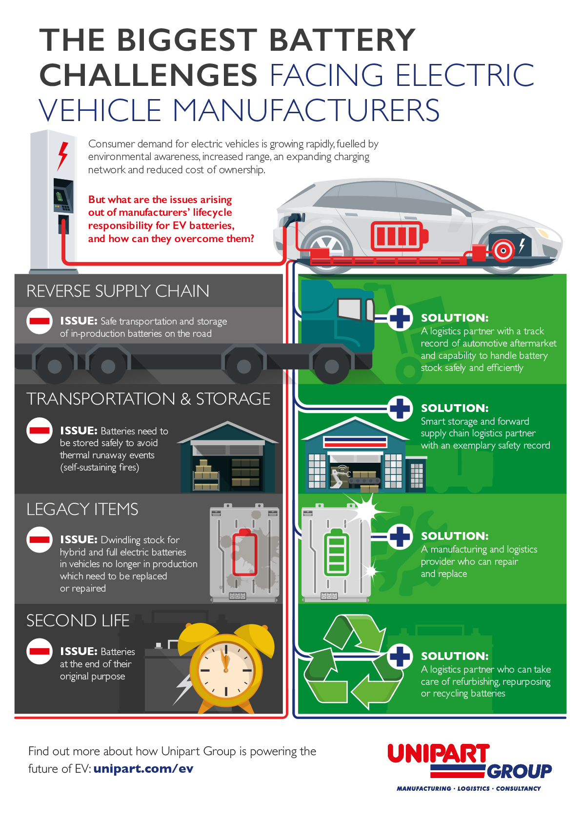 Infographic showing the biggest challenges for manufacturers of batteries of electric vehicles