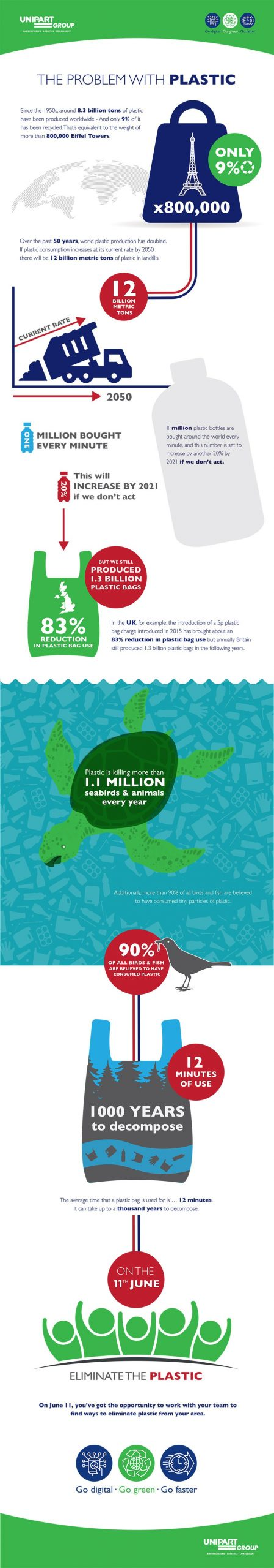 Reducing single-use plastic infographic